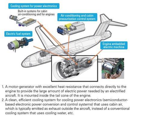 IHI Motor Generator