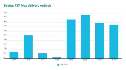 Boeing 737 Max delivery outlook