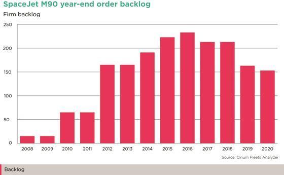 SpaceJet M90 year-end order backlog