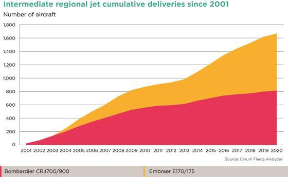 Intermediate regional jet deliveries since 2001