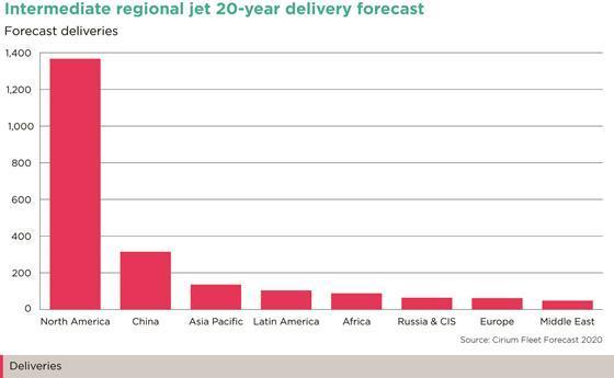 Intermediate regional jet delivery forecast